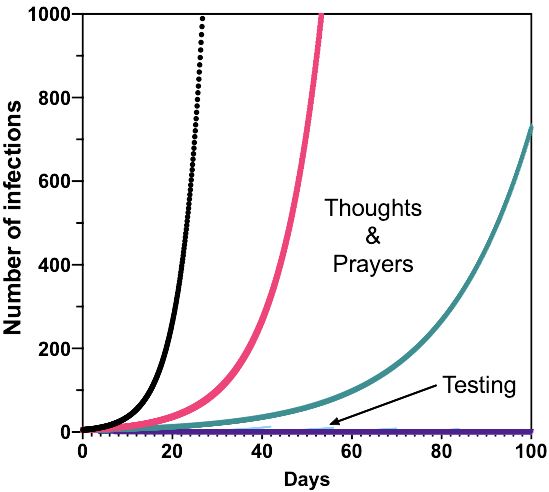 Thoughts and Prayers vs. Aggressive Population Testing.